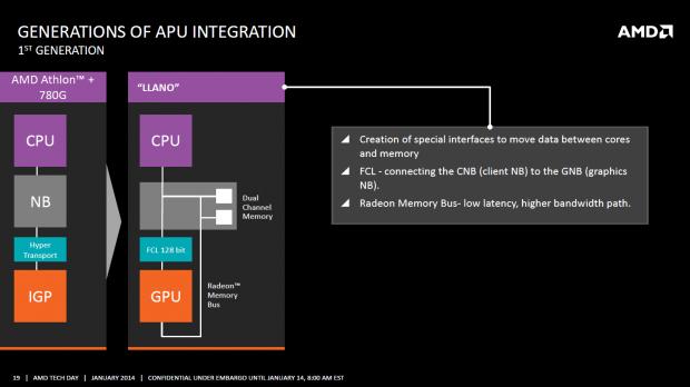 Llano von 2011 ist die erste HSA-Generation, spezielle Busse verbinden CPU und GPU. (Bild: AMD)