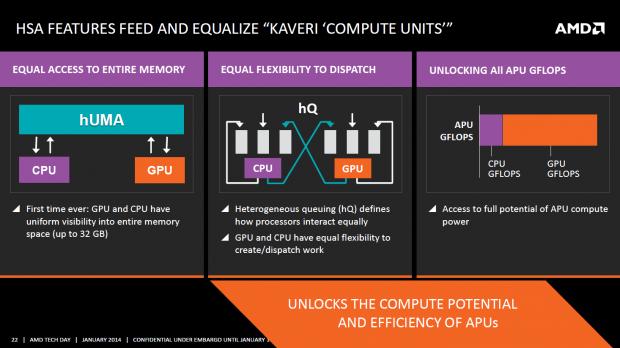 HUMA sowie HQ ermöglichen den gleichzeitigen Zugriff von CPU und GPU auf den gemeinsamen Speicherbereich. (Bild: AMD)