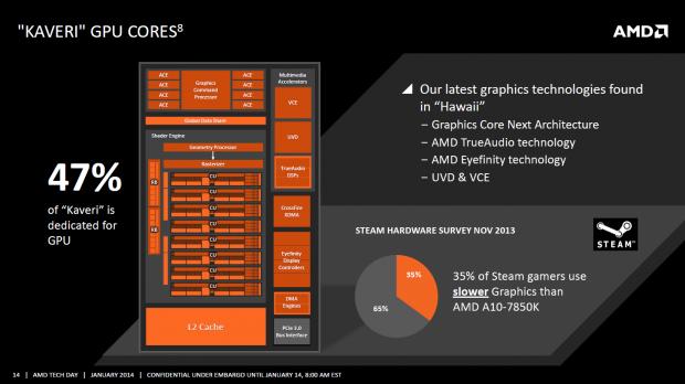 Knapp die Hälfte der Die-Fläche ist für die GPU und deren Spezialeinheiten reserviert. (Bild: AMD)