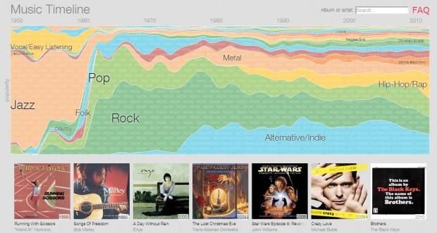 Googles Music Timeline zeigt, welche Musik aus welchem Jahrzehnt heute noch beliebt ist. (Screenshot: Golem.de)