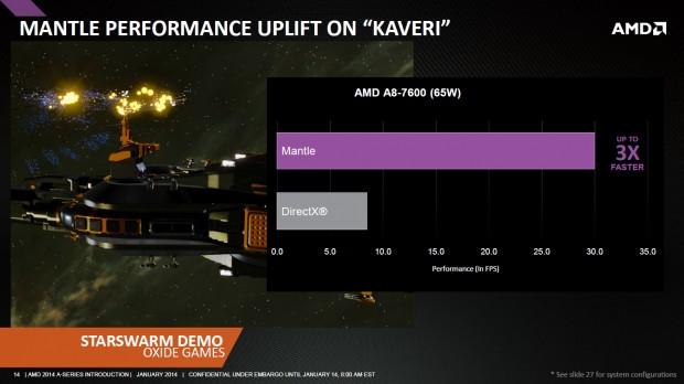Die Mantle-Techdemo Star Swarm soll auf der Kaveri-APU A8-7600 rund 30 statt unter 10 fps erreichen. (Bild: AMD)