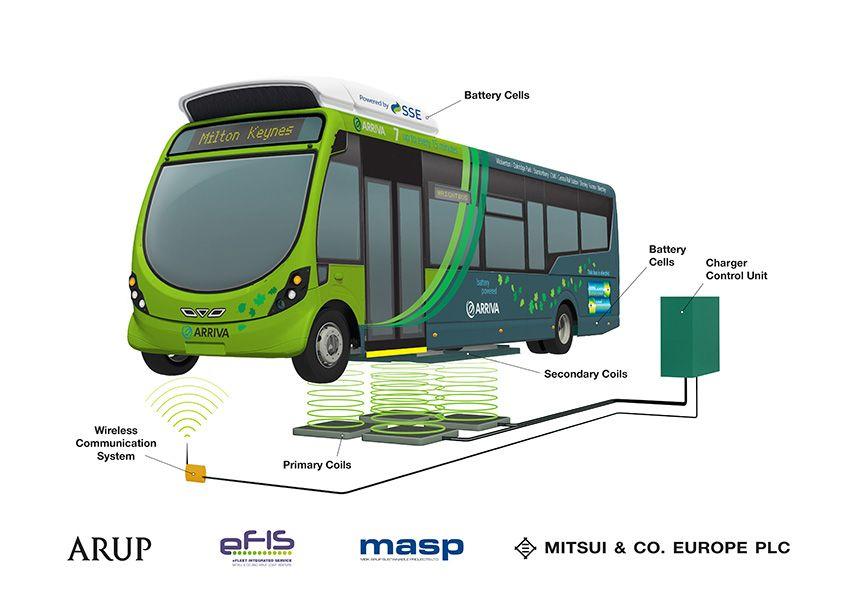 Elektromobilität: Milton Keynes setzt Elektrobusse ein - Systematische Darstellung des drahtlosen Ladesystems (Bild: Arup)