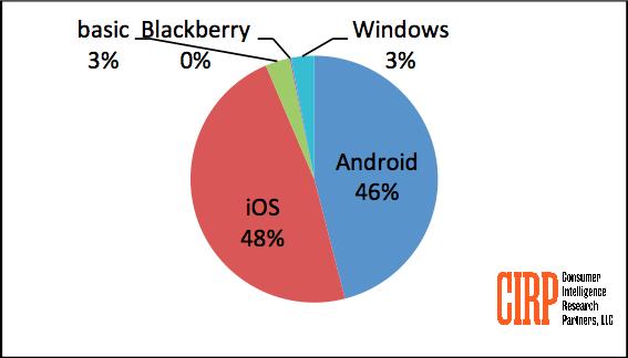 Unter den neu angemeldeten Smartphones in den USA befanden sich im Q4/2013 keine Blackberry-Anteile. (Bild: CIRP)