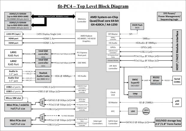Blockdiagramm der beiden Fit-PC4 (Bild: Compulab)