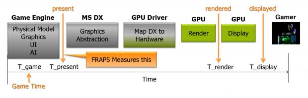 Frame Pacing passt die Render- und die Dislay-Time an. (Bild: Nvidia)