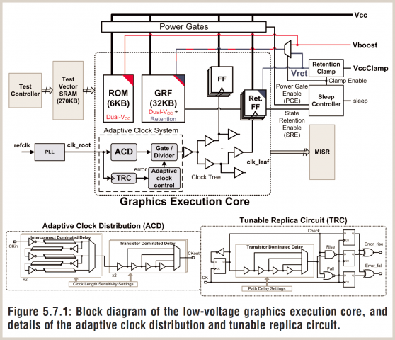 Der spezielle Grafikkern wird mit einer adaptiven Spannung versorgt, ein eigener Controller bietet Schlafzustände mit gleichbleibendem Status. (Bild: Intel)