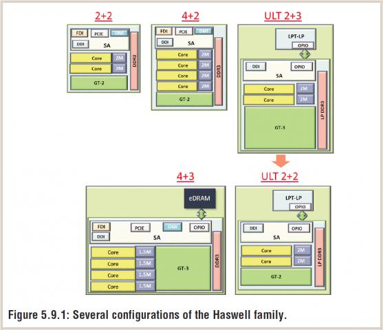 Intel fertigt fünf unterschiedliche Haswell-Versionen, mit zwei oder vier Kernen sowie GT2- oder GT3-Grafik. Hinzu kommen EDRAM oder PCH. (Bild: Intel)