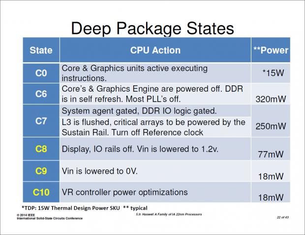 Neben dem C7 unterstützt Haswell weitere Schlafmodi, bei denen weitere Chipteile deaktiviert werden und die Spannung verringert wird. (Bild: Intel)