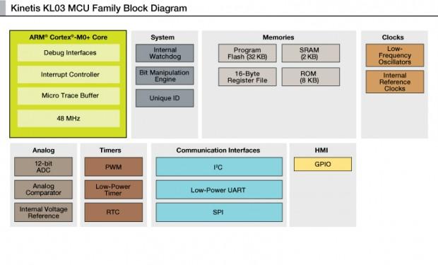 Blockdiagramm des Kinetis KL03 (Bild: Freescale)
