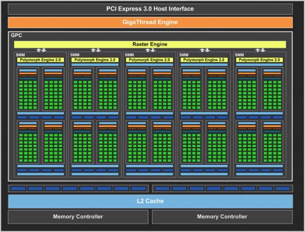 Blockdigramm des GM107-Chips (Bild: Nvidia)