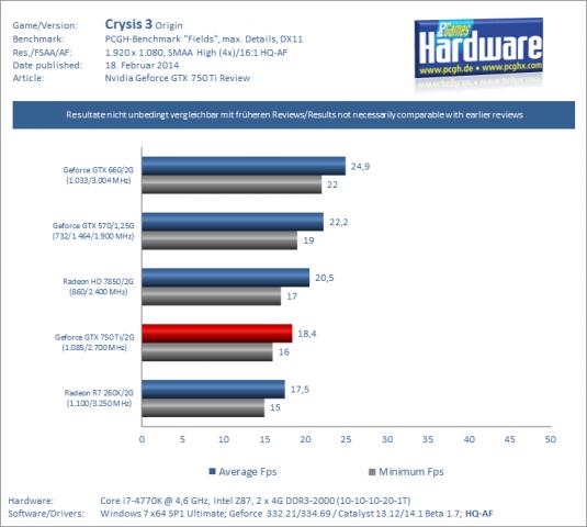In Crysis 3 ist Maxwell schneller, ... (Benchmarks und Diagramm: PCGH)