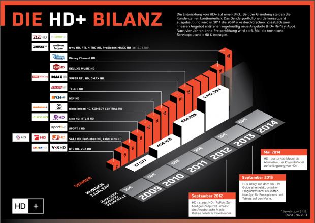Entwicklung von Senderzahl und Abonnenten (Grafik: HD+ GmbH)