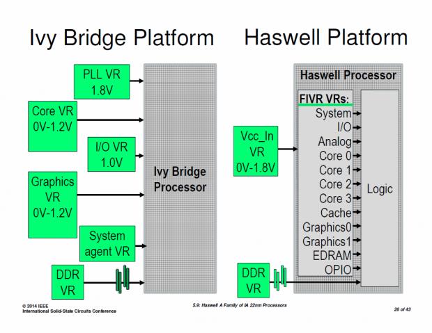 Intels FIVR für Haswell