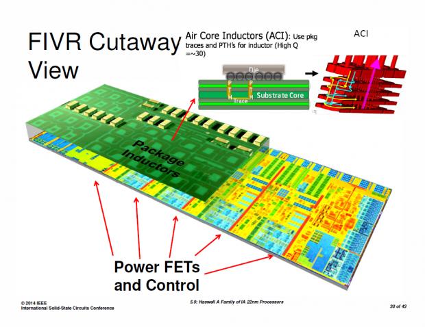 Leistungstransistoren (FET) und Spulen liegen im Chipgehäuse. (Bilder: Intel)