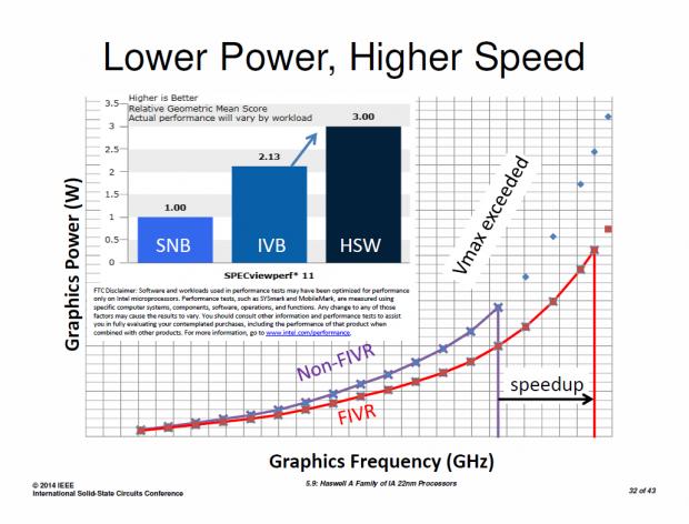 Der FIVR erlaubt mehr Grafikleistung. (Bilder: Intel)
