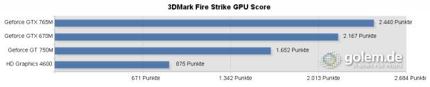GPU-Score, nicht vergleichbar mit Overall-Score des 3DMark.