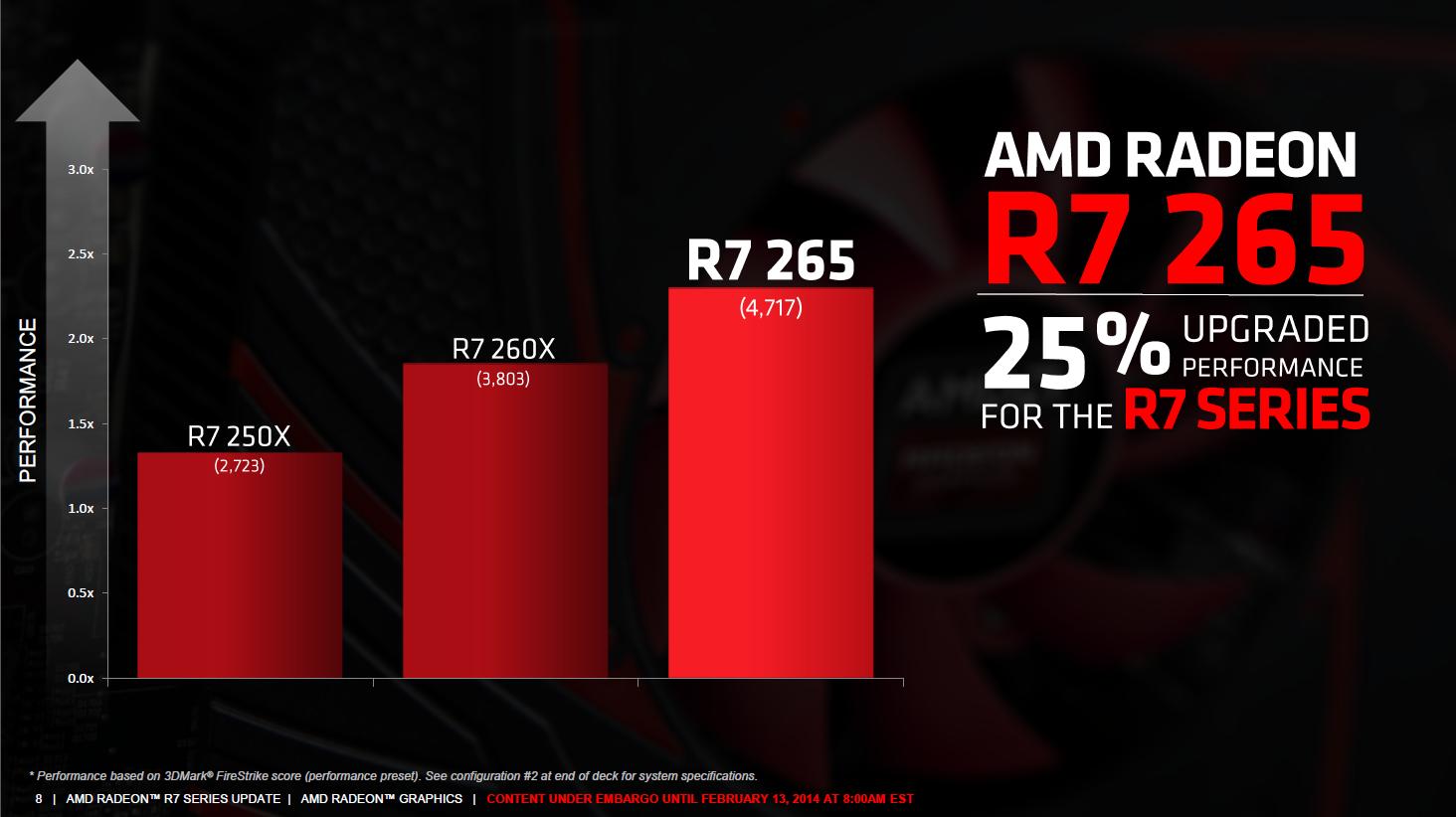 Radeon R7 265: Auch die zwölfte R-Radeon ist altbekannt - Im Vergleich zur R7 250X soll sie 25 Prozent mehr Punkte im 3D Mark Firestrike Test erreichen. (Bild: AMD)