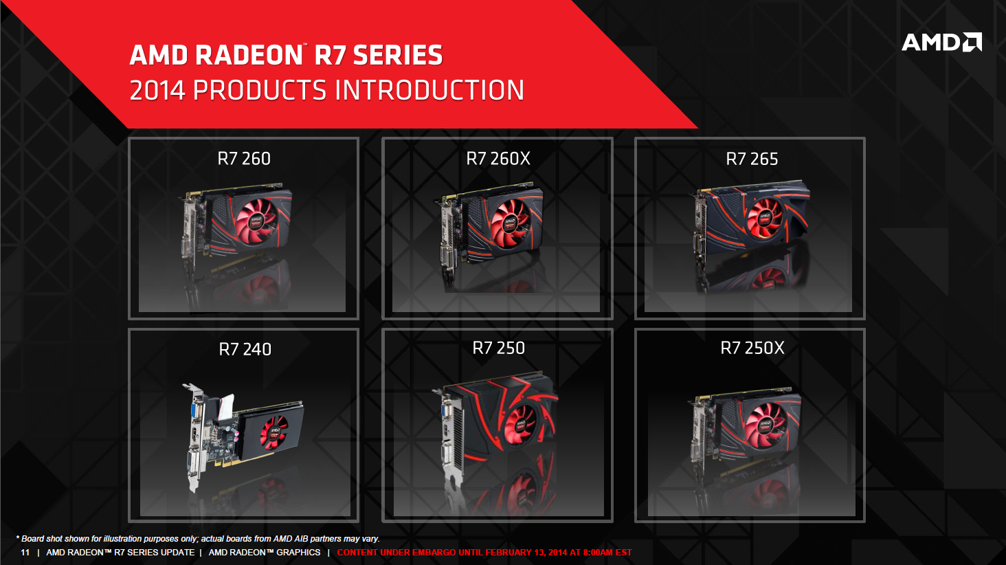 Radeon R7 265: Auch die zwölfte R-Radeon ist altbekannt - AMD hat 2014 sechs neue Grafikkarten vorgestellt, zumeist Rebrands. (Bild: AMD)