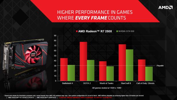 Die Radeon R7 250X alias HD 7770 schlägt Nvidias Geforce GTX 650. (Bild: AMD)