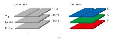Aufbau des Foveon-X3-Quattro-Direktbildsensors (Bild: Sigma)