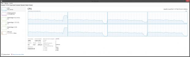 Die CPU-Auslastung im RTS-Szenario bei Nutzung des Mantle-APIs (Screenshot: Marc Sauter/Golem.de)