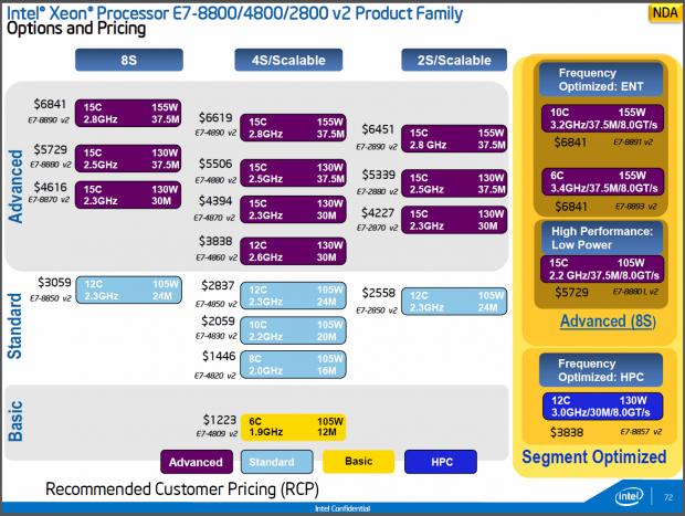 Alle Modelle und Preise im Überblick (Bilder: Intel)
