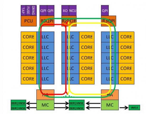 Drei Ringbusse verbinden Cores und L3-Cache. (Bilder: Intel)