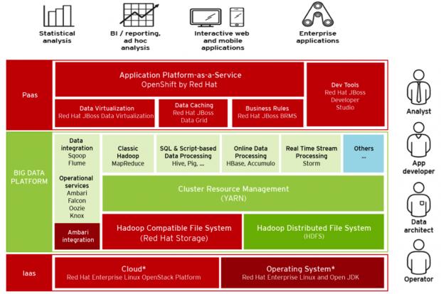 Hortonworks präsentiert die Pläne für die Integration von Hadoop in Red Hat. (Bild: Hortonworks)