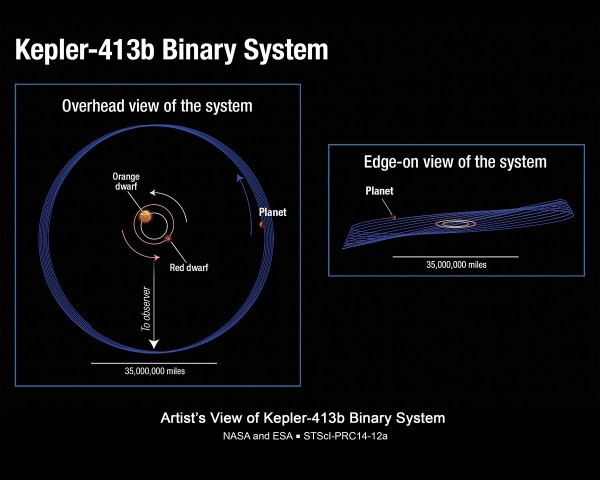 Das Doppelsternsystem mit dem Exoplaneten Kepler 413b (Bild: Nasa, Esa, A. Feild/STScI)