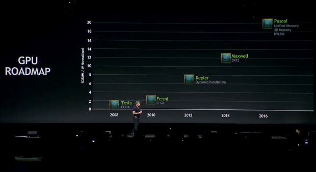 Nvidias neue Roadmap: Erst 2016 mit Pascal eine neue Architektur. (Screenshot: Golem.de)