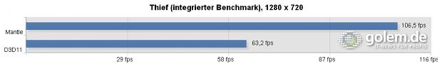 Core i7-3770K, 4 x 4 GB DDR3-1333, Radeon R9 290X @ 1.040/2.600, Catalyst 14.3 Beta v1.0, Windows 8.1 x64
