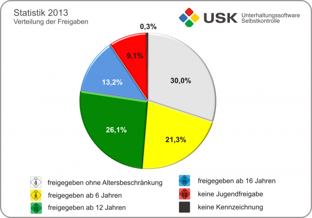 Prüfstatistik 2013 der USK (Bilder: USK)