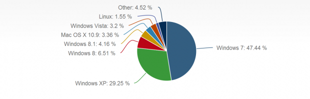 Anteile im Februar 2014 (Grafik: Netmarketshare/Screenshot: Golem.de)