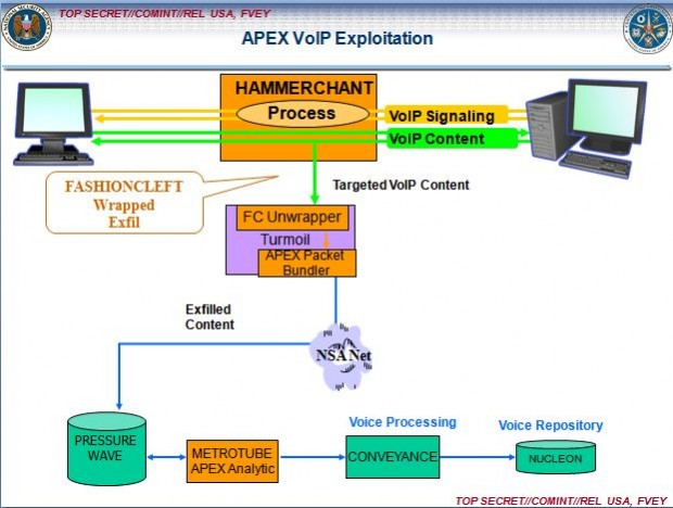 So greift die NSA VoiP ... (Bilder: The Intercept/NSA)