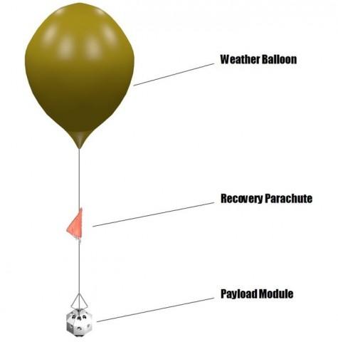 Der geplante Aufbau mit Gondel, Fallschirm und Wetterballon (Bild: SSC)