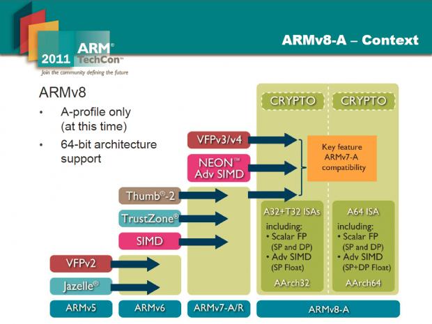 Die ARMv8-A unterstützt 32 und 64 Bit. (Bild: ARM)