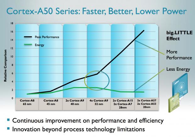 Zwei A57 und zwei A53 sollen schneller und sparsamer sein als zwei A15 und zwei A7. (Bild: ARM)