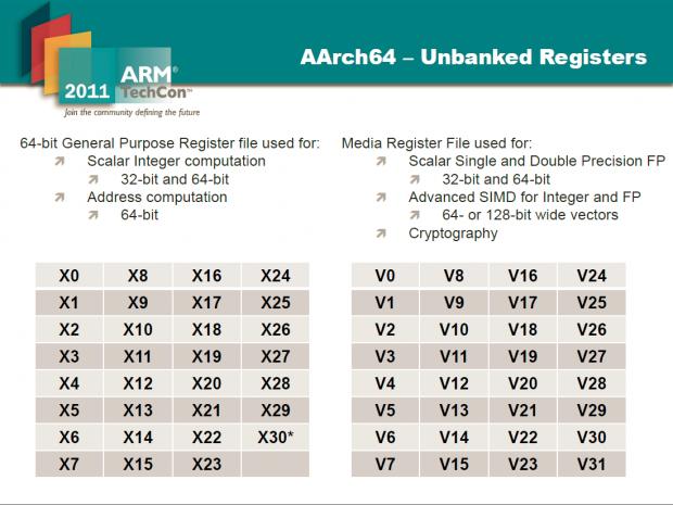 Die ARMv8 erhöht die Anzahl der GPR auf 31. (Bild: ARM)