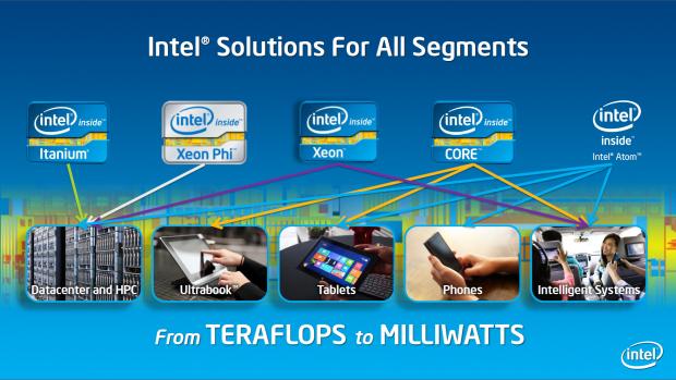 Intels Silvermont-Architektur ist vielseitig. (Bild: Intel)