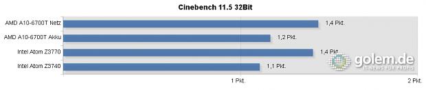 A10 im Referenztablet Discovery 2, Z3770 im Thinkpad 8, Z3740 im Toshiba Encore