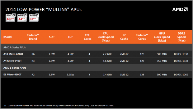 AMD stellt die Low Power SoCs Mullins vor. (Folien: AMD)