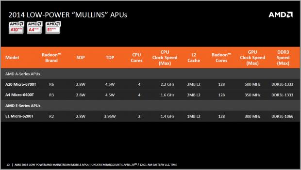 AMD stellt die Low Power SoCs Mullins vor. (Folien: AMD)