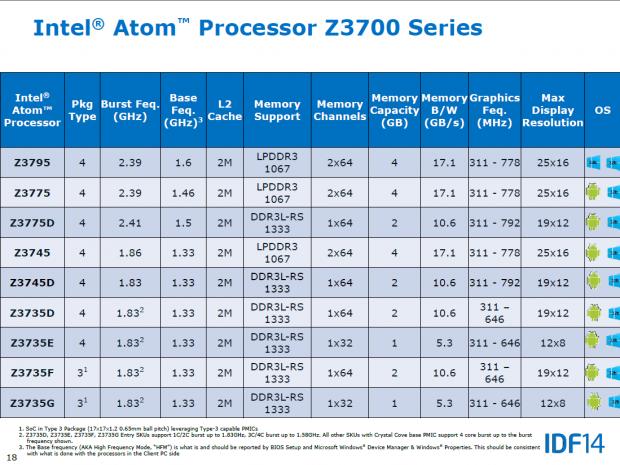 Der Atom Z3795 ist das schnellste Bay-Trail-SoC für Tablets. (Bild: Intel)