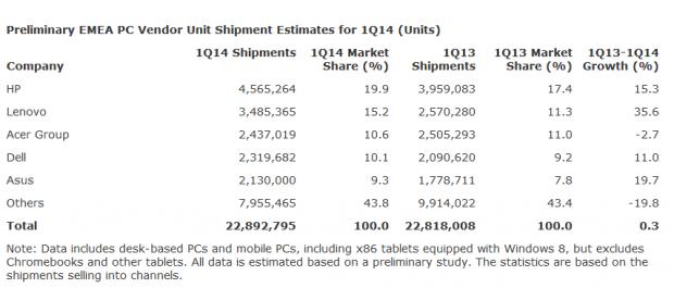 In Europa ist HP größter PC-Hersteller. (Daten und Tabelle: Gartner)