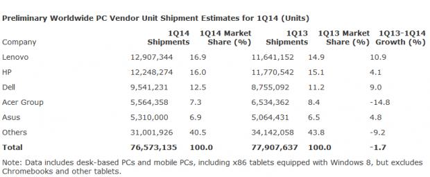 Gartners Zahlen für den Weltmarkt inklusive x86-Tablets... (Daten und Tabelle: Gartner)