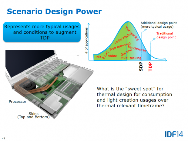 Scenario Design Power (Bild: Intel)