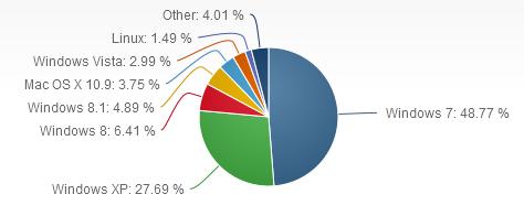 Verteilung der Betriebssysteme auf Online-Computern (Bild: Netmarketshare)