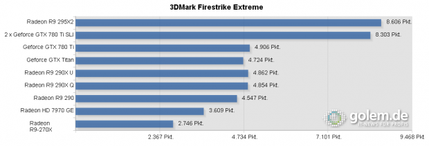 Core i7-4960X, 16 GB DDR3-1600