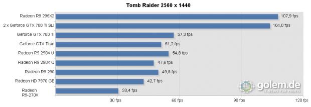 Maximale Details, Core i7-4960X, 16 GB DDR3-1600