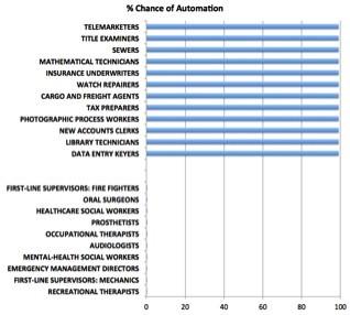 Diese Übersicht zeigt Berufe, die automatisiert werden können, und solche, die zunächst verschont bleiben. (Foto: Oxford University)